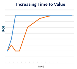 increasing time to value