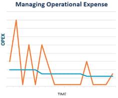 managing opex