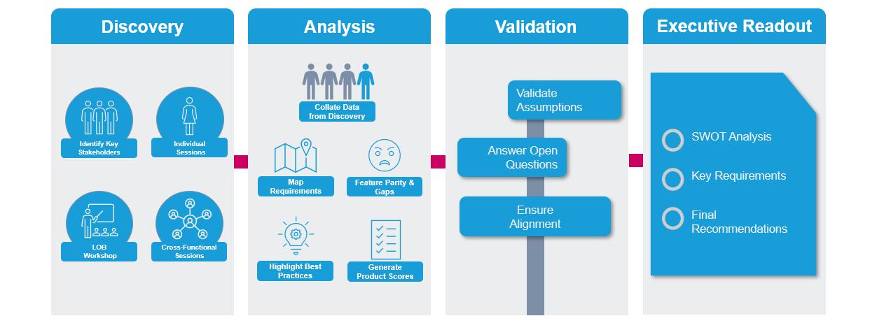 needs asessments framework