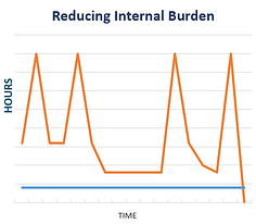 reducing internal burden